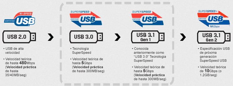 usb-timeline-estandares-velocidad-transferencia