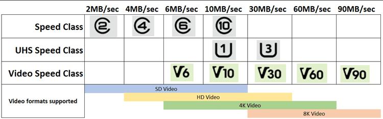 clase-v-micro-sd-tarjeta-de-memoria
