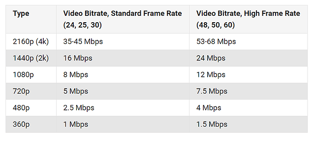 micro-sd-para-4k-bitrate